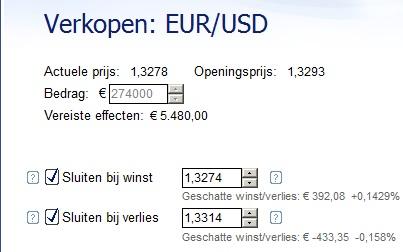 EUR/USD verkopen