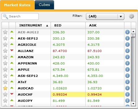 Market Rates Markets.com