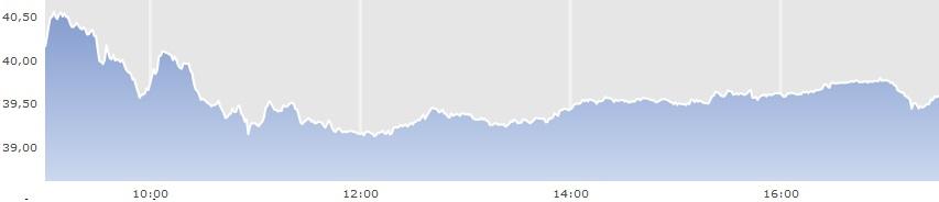 aandeel DSM 7-8-2012