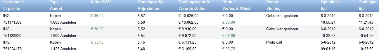 bewijs van onze winst op 6-8-2012 op beleggen in ING