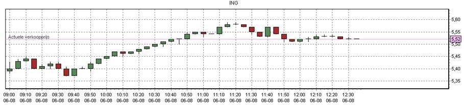 koers aandeel ING in de ochtend van 6-8-2012