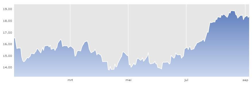 koersgrafiek aandelen philps kopen