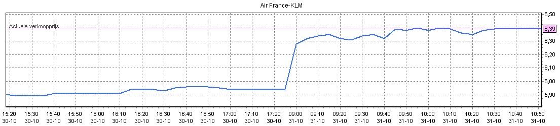 Beleggen in Air France KLM, koersverloop