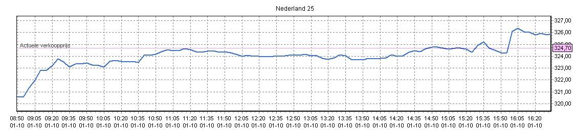 Beleggen in de AEX Index. Koersverloop Nederland25 01-10-2012