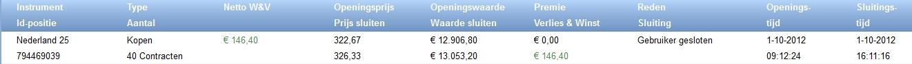Beleggen in de AEX Index. beleggingsresultaat Nederland25