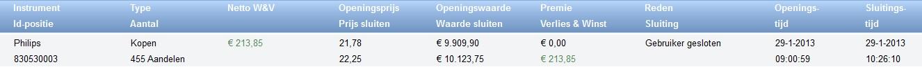 resultaat beleggen met 1000 euro philips aandelen kopn