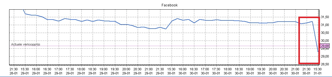 facebook aandelen kopen, graf