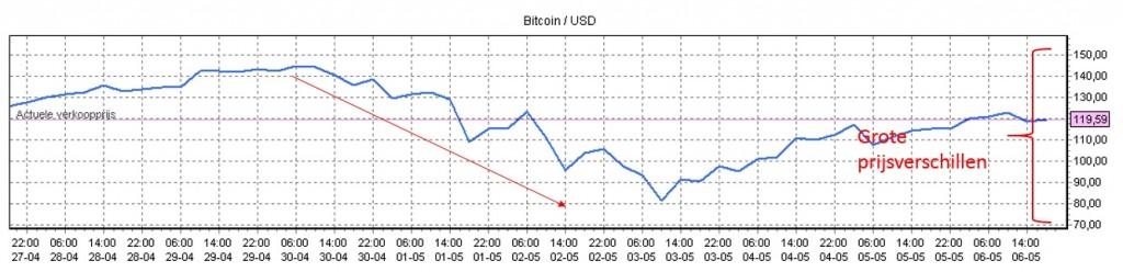 bitcoins verkopen 2