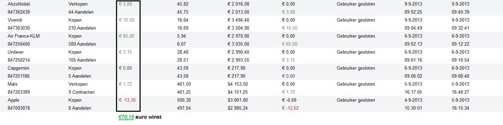 beleggingervaring resultaat