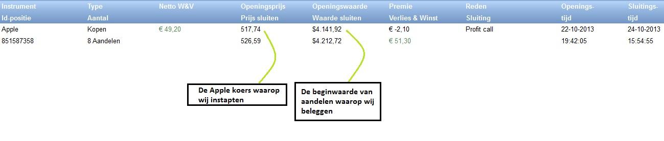 ervaring beleggen 100 euro investeren 3