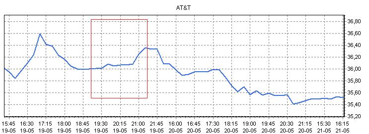 slim aandelen kopen grafiek