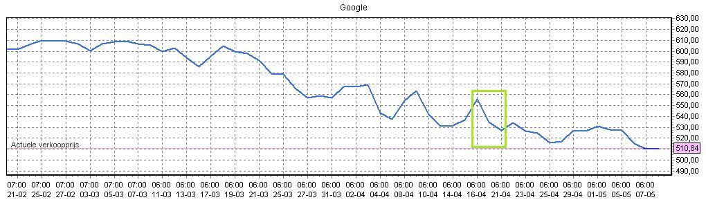 grafiek aandelen google kopen