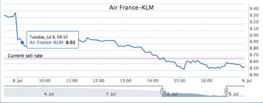 Online handelen aandelen KLM3