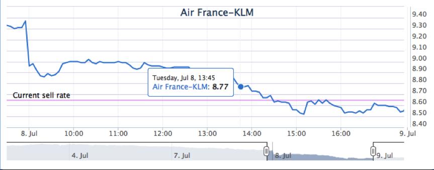 Air France KLM aandelen kopen