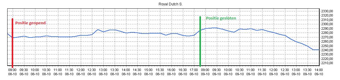 Daytraden in Royal Dutch Shell 3