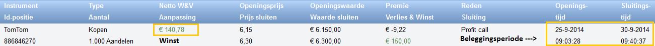 Beleggen met 300 euro in TomTom 5