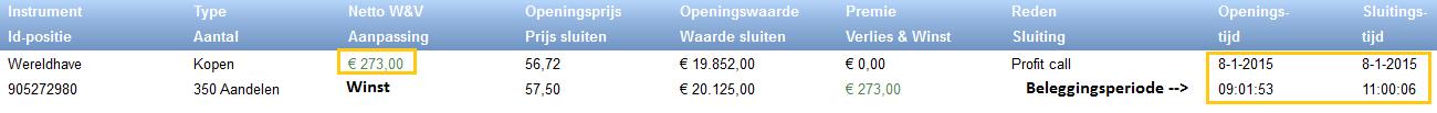 Praktijkervaring beleggen met 1000 euro