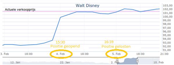 Handelen in Walt Disney