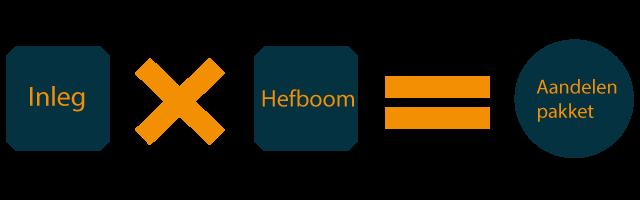 Hefboom-uitgelegd-illustratie-2