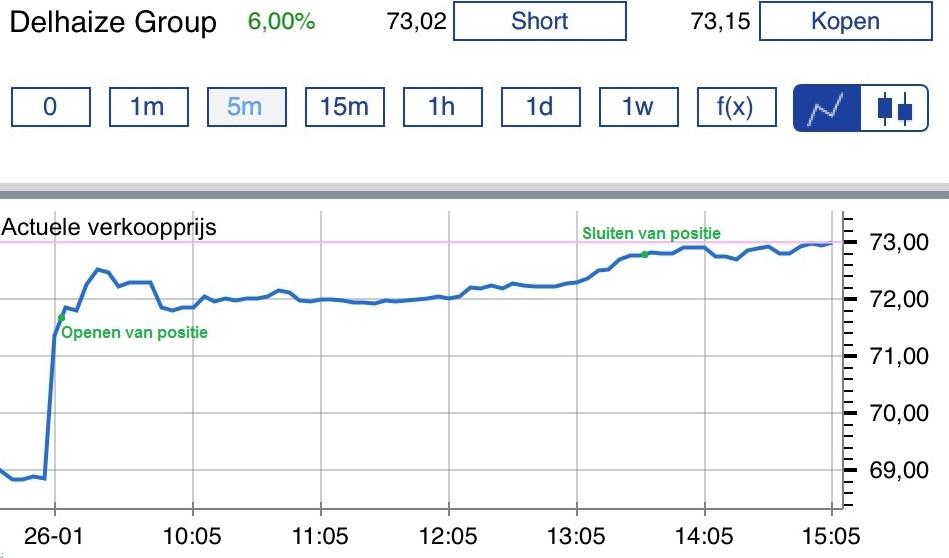 Online aandelen kopen Delhaize koers kopen koers