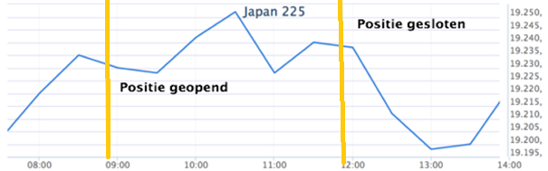 Koersstijging Japanse index
