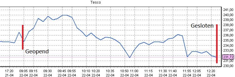 slim aandelen kopen Tesco