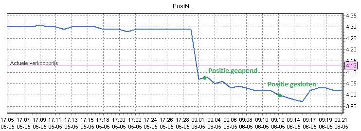 beleggen met 100 euro in PostNL Koersverloop
