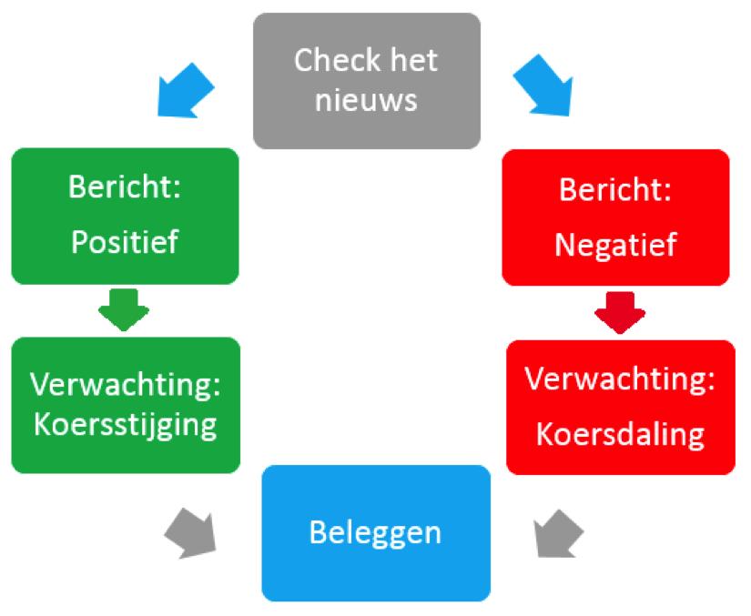 Daytraden met aandelen van Heineken Stappenplan