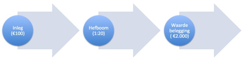 Voorbeeld hefboom bij slim aandelen kopen