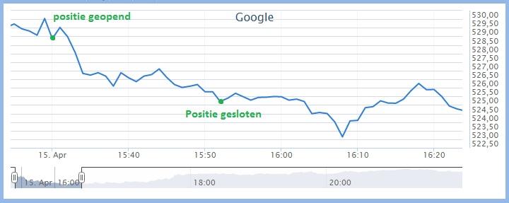 Beleggen met 200 euro in Google Koersverloop