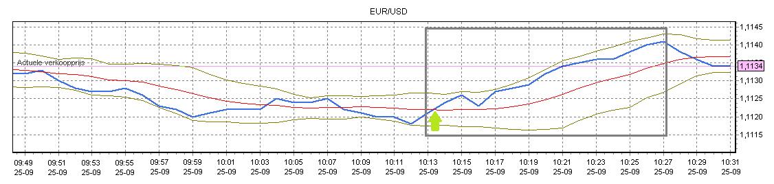 Daytraden: handelen in valuta