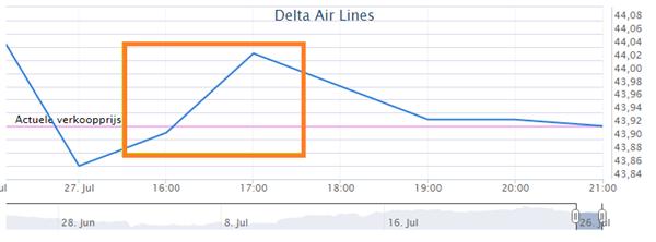 Winst met aandelen Delta Air Lines