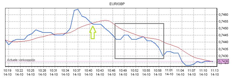 beleggen op de euro pond koers