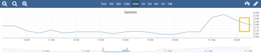 Beleggingsvoorbeeld Sanoma