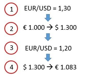 Hoe om te handel in forex sonder belegging