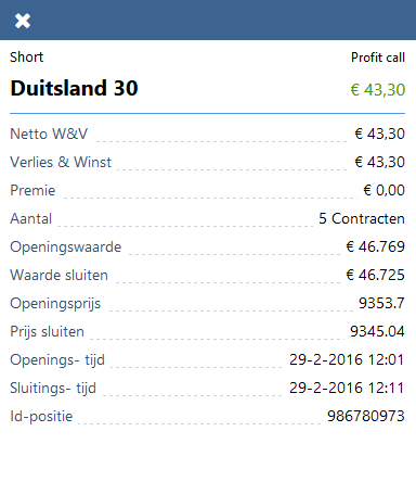 Eindresultaat Duitse index