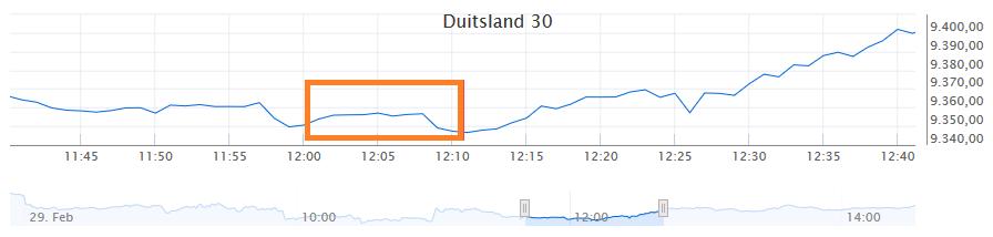 Koersverloop Duitse index
