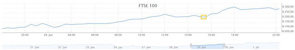 Engelse index koersverloop