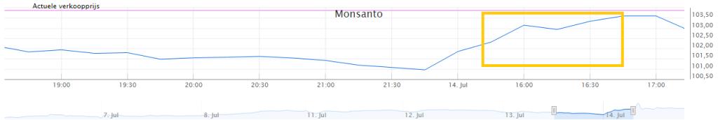 Koersverloop Monsanto