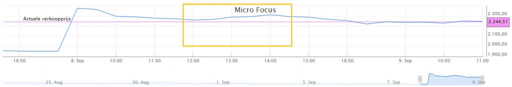 Micro Focus koersverloop